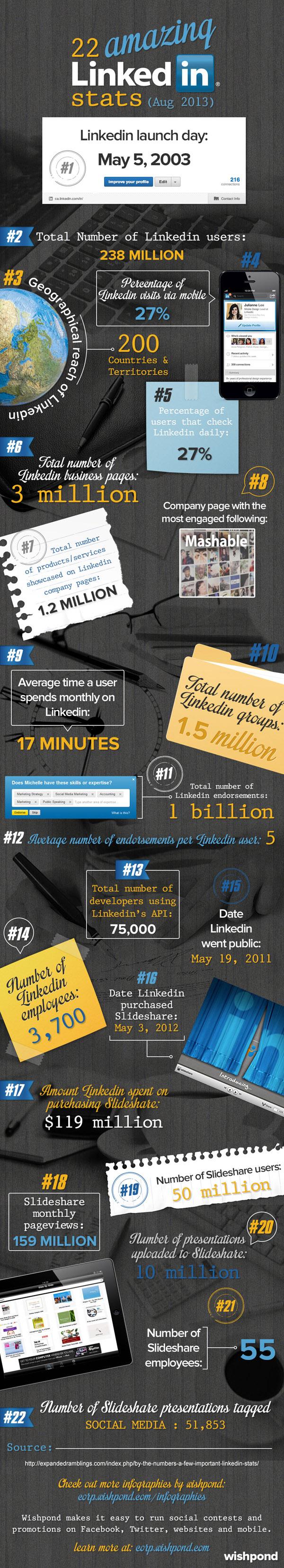 2013 LinkedIn Statistics [infographic]