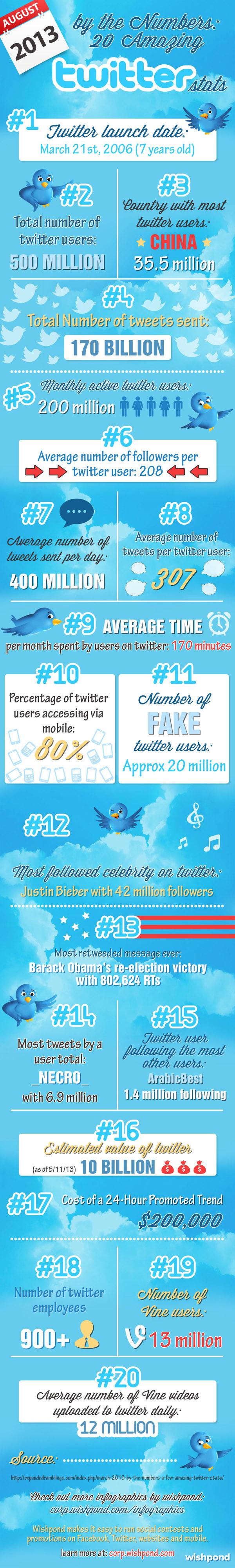 Twitter in Zahlen Eine halbe Milliarde Nutzer, 20 Millionen ...