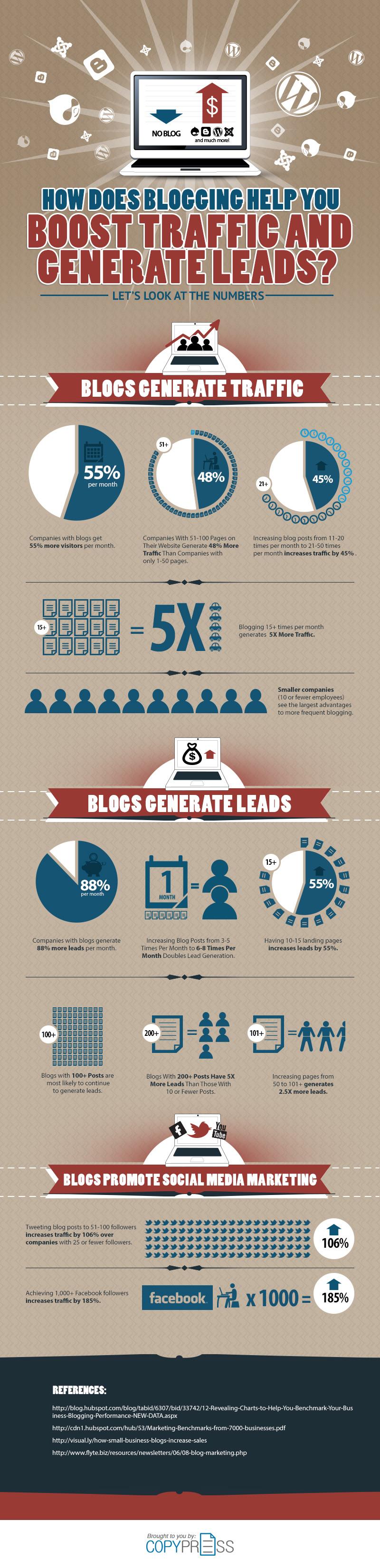 lead gen infographics